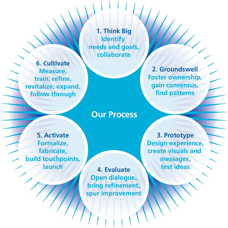 Bring Design Process